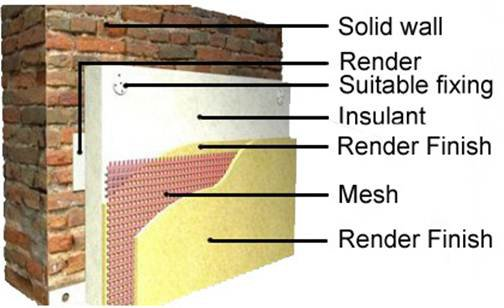 External wall insulation from the uk 39 s best installers - Retrofit exterior wall insulation ...